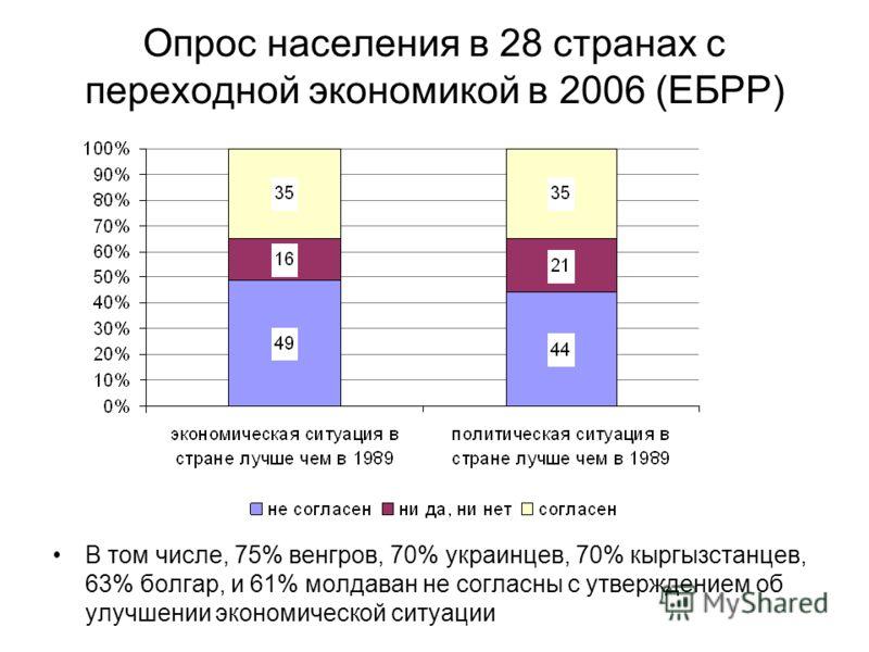 Опрос населения в 28 странах с переходной экономикой в 2006 (ЕБРР) В том числе, 75% венгров, 70% украинцев, 70% кыргызстанцев, 63% болгар, и 61% молдаван не согласны с утверждением об улучшении экономической ситуации