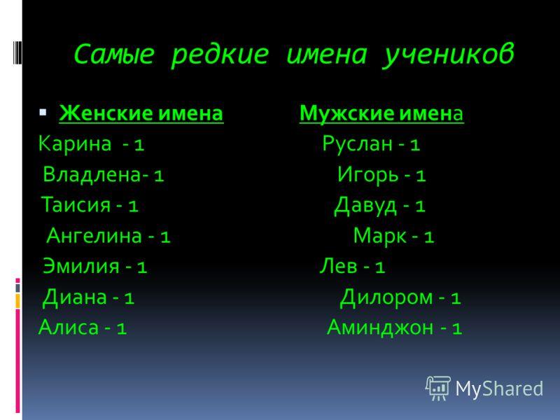 Самые редкие имена учеников Женские имена Мужские имена Карина - 1 Руслан - 1 Владлена- 1 Игорь - 1 Таисия - 1 Давуд - 1 Ангелина - 1 Марк - 1 Эмилия - 1 Лев - 1 Диана - 1 Дилором - 1 Алиса - 1 Аминджон - 1