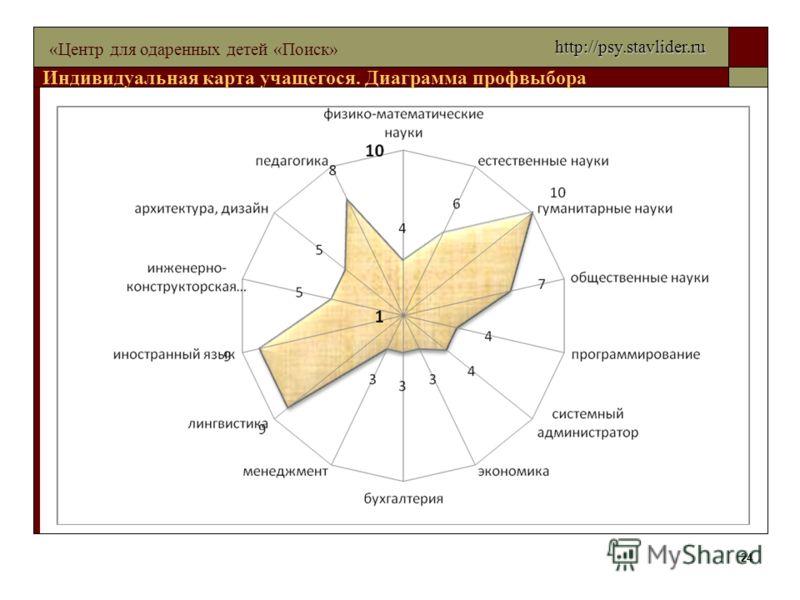 24 «Центр для одаренных детей «Поиск» Индивидуальная карта учащегося. Диаграмма профвыбора http://psy.stavlider.ru