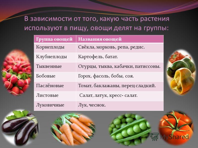 В зависимости от того, какую часть растения используют в пищу, овощи делят на группы: Группа овощейНазвания овощей КорнеплодыСвёкла, морковь, репа, редис. КлубнеплодыКартофель, батат. ТыквенныеОгурцы, тыква, кабачки, патиссоны. БобовыеГорох, фасоль,