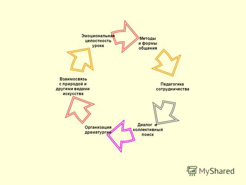 Методы и формы общения Педагогика сотрудничества Диалог и коллективный поиск Организация драматургии Взаимосвязь с природой и другими видами искусства Эмоциональная целостность урока