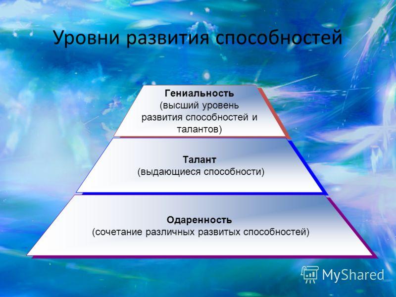 Уровни развития способностей Гениальность (высший уровень развития способностей и талантов) Талант (выдающиеся способности) Одаренность (сочетание различных развитых способностей)