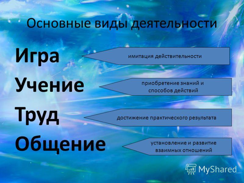 Основные виды деятельности Игра Учение Труд Общение имитация действительности приобретение знаний и способов действий достижение практического результата установление и развитие взаимных отношений