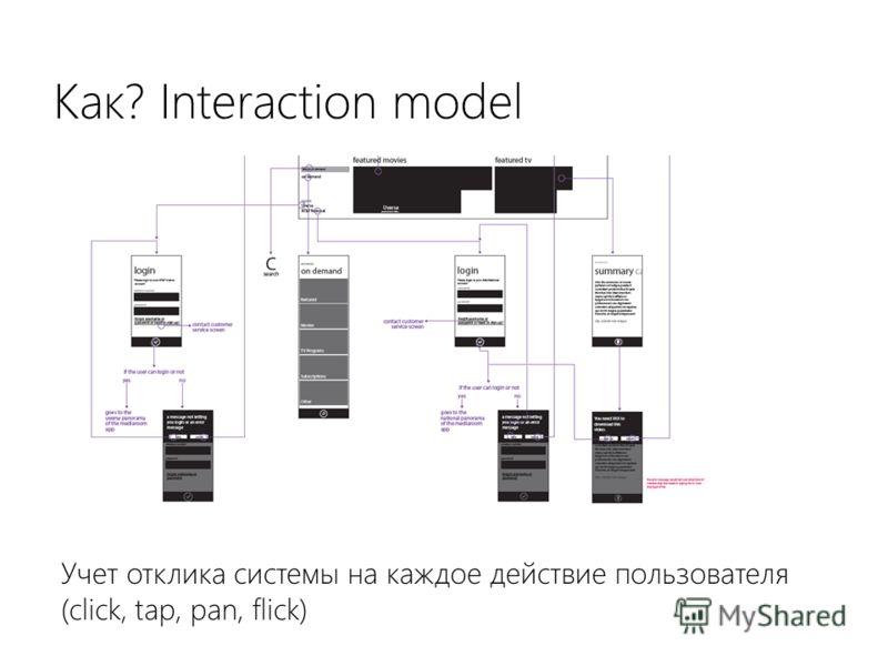 Как? Interaction model Учет отклика системы на каждое действие пользователя (click, tap, pan, flick)