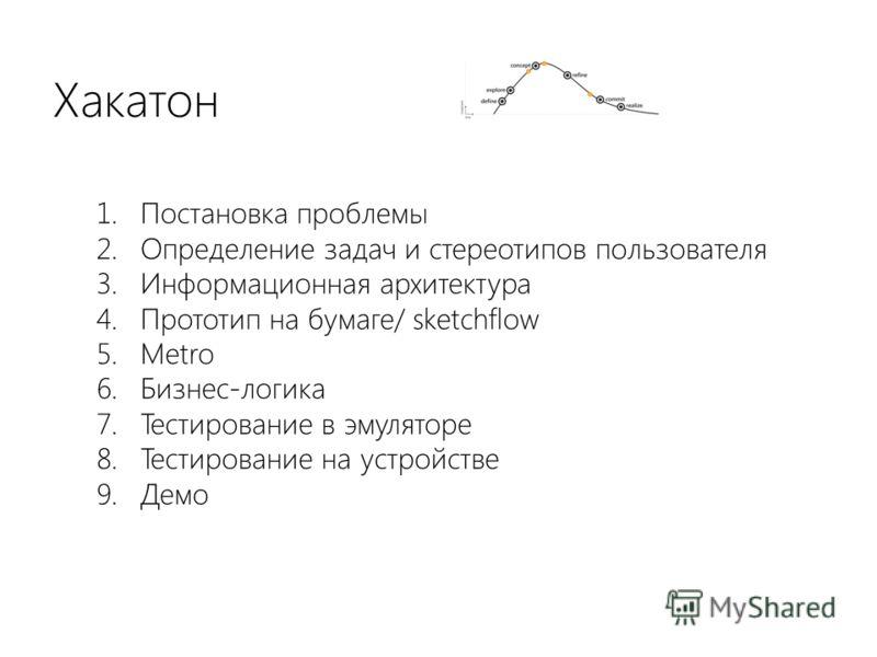 Хакатон 1. Постановка проблемы 2. Определение задач и стереотипов пользователя 3. Информационная архитектура 4. Прототип на бумаге/ sketchflow 5. Metro 6. Бизнес-логика 7. Тестирование в эмуляторе 8. Тестирование на устройстве 9. Демо