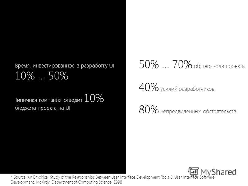 Время, инвестированное в разработку UI 10% … 50% Типичная компания отводит 10% бюджета проекта на UI 50% … 70% общего кода проекта 40% усилий разработчиков 80% непредвиденных обстоятельств * Source: An Empirical Study of the Relationships Between Use