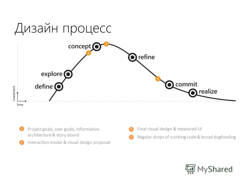 Дизайн процесс 1 2 3 Project goals, user goals, information architecture & story board Interaction model & visual design proposal Final visual design & measured UI 4 Regular drops of working code & broad dogfooding