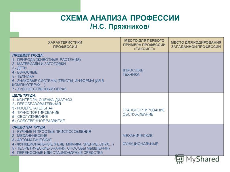 СХЕМА АНАЛИЗА ПРОФЕССИИ / Н.С.