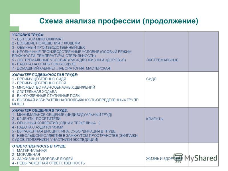 Схема анализа профессии