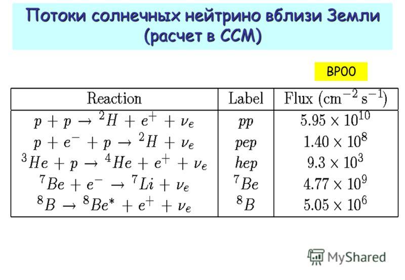 Потоки солнечных нейтрино вблизи Земли (расчет в ССМ) BP00