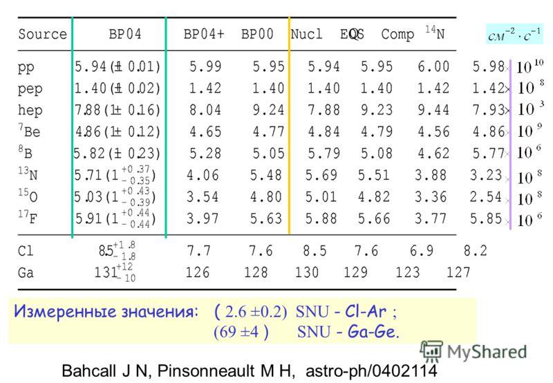 Измеренные значения: ( 2.6 ±0.2) SNU - Cl-Ar ; (69 ±4 ) SNU - Ga-Ge. Bahcall J N, Pinsonneault M H, astro-ph/0402114 Q