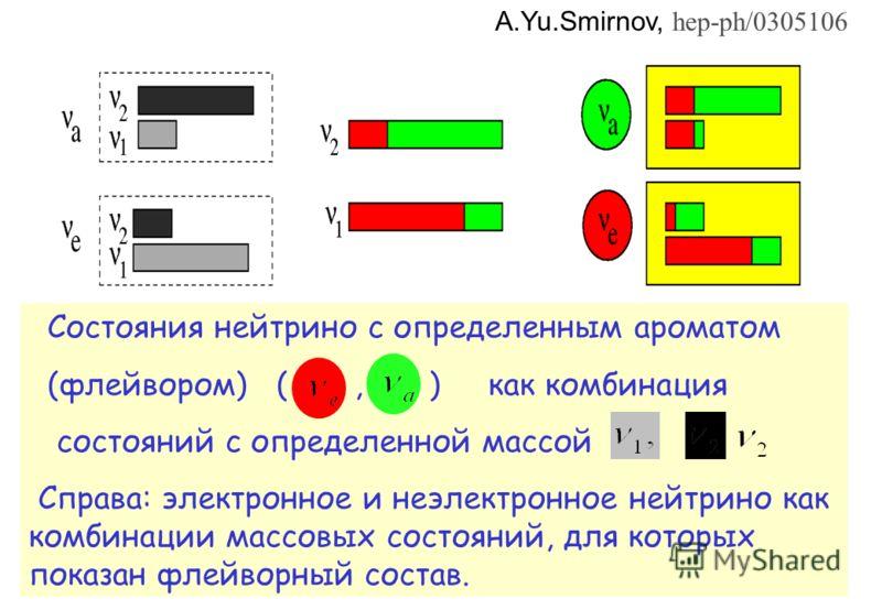 Состояния нейтрино с определенным ароматом (флейвором) (, ) как комбинация состояний с определенной массой Справа: электронное и неэлектронное нейтрино как комбинации массовых состояний, для которых показан флейворный состав. A.Yu.Smirnov, hep-ph/030