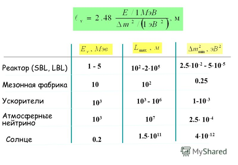 Реактор (SBL, LBL) Мезонная фабрика Ускорители Атмосферные нейтрино 1 - 5 10 10 3 10 2 -2 10 5 10 2 10 3 - 10 6 10 7 2.5 10 -2 - 5 10 -5 2.5 10 -4 0.25 1-10 -3 Солнце 1.5 10 11 4 10 -12 0.2