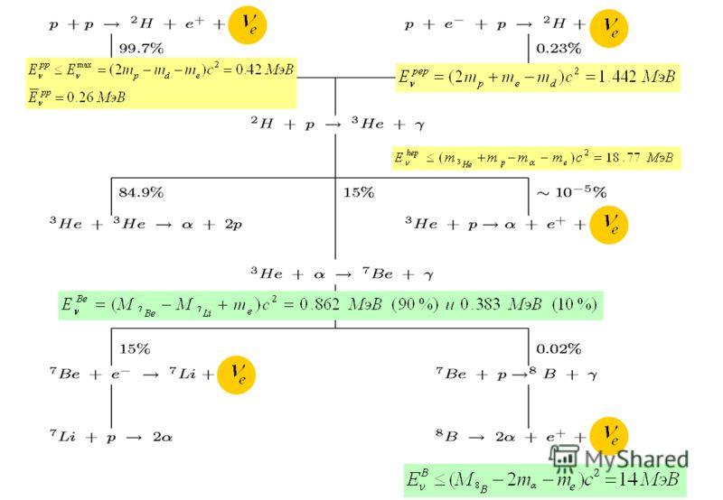 pp-цикл