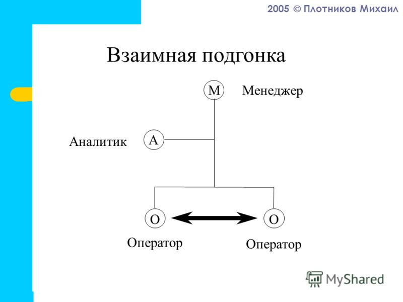 2005 Плотников Михаил Взаимная подгонка А М ОО Менеджер Аналитик Оператор
