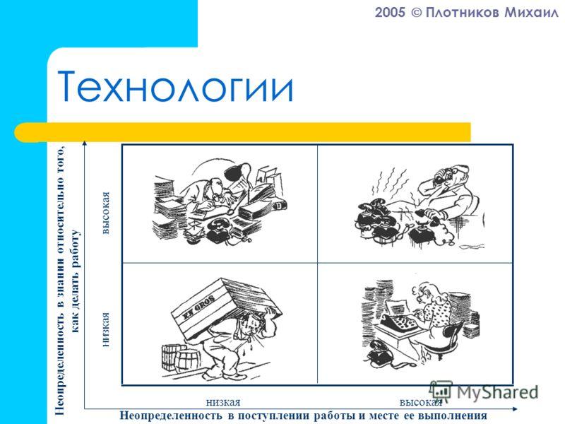2005 Плотников Михаил Технологии низкаявысокая Неопределенность в поступлении работы и месте ее выполнения низкая высокая Неопределенность в знании относительно того, как делать работу