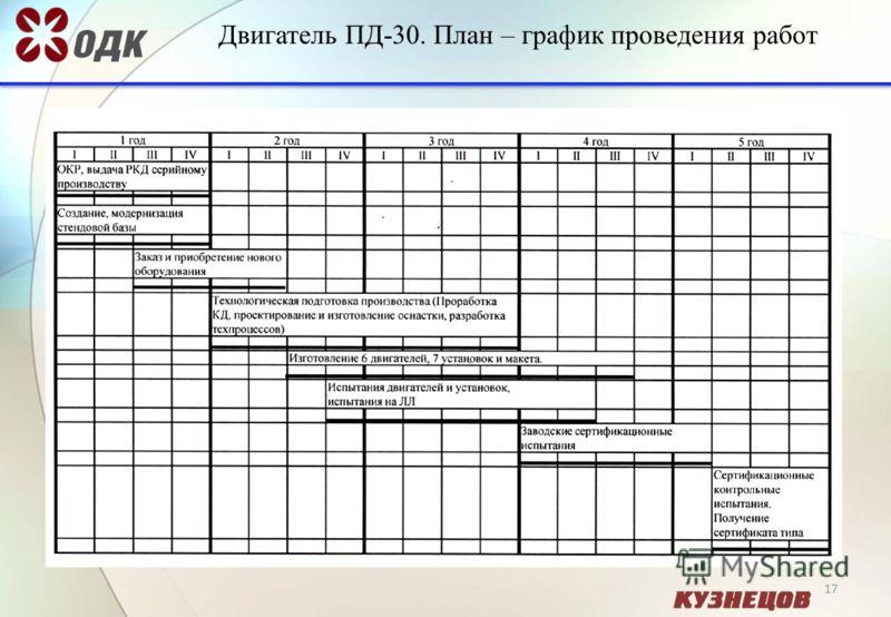 17 Двигатель ПД-30. План – график проведения работ