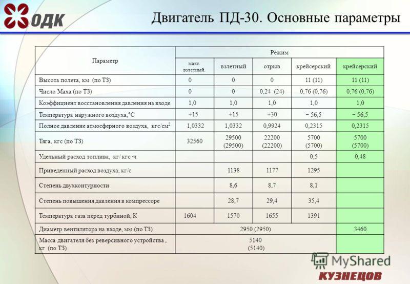 Двигатель ПД-30. Основные параметры Параметр Режим макс. взлетный. взлетныйотрывкрейсерский Высота полета, км (по ТЗ) 00011 (11) Число Маха (по ТЗ) 000,24 (24)0,76 (0,76) Коэффициент восстановления давления на входе 1,0 Температура наружного воздуха,
