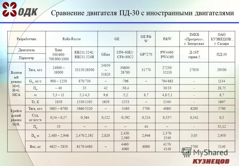 Сравнение двигателя ПД-30 с иностранными двигателями РазработчикRolls-RoyceGE GE/P& W P&WP&W ЗМКБ «Прогресс», г. Запорожье ОАО КУЗНЕЦОВ, г. Самара Двигатель Trent 500/600/ 700/900/1000 RB211.524L/ RB211.524H GEnx CF6–80E1/ CF6–80C2 GP7270 PW4460/ PW4