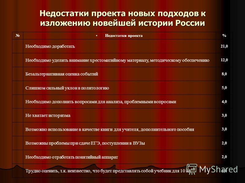 Недостатки проекта новых подходов к изложению новейшей истории России Недостатки проекта% Необходимо доработать 21,0 Необходимо уделить внимание хрестоматийному материалу, методическому обеспечению 12,0 Безальтернативная оценка событий 8,0 Слишком си
