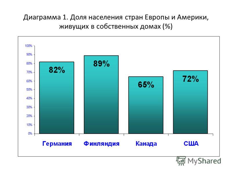 Диаграмма 1. Доля населения стран Европы и Америки, живущих в собственных домах (%)