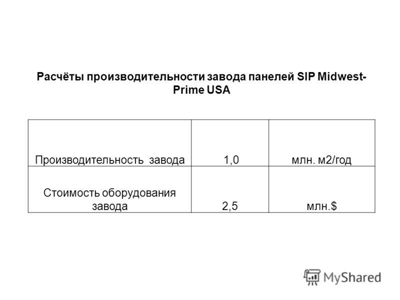 Расчёты производительности завода панелей SIP Midwest- Prime USA Производительность завода 1,0млн. м2/год Стоимость оборудования завода2,5млн.$