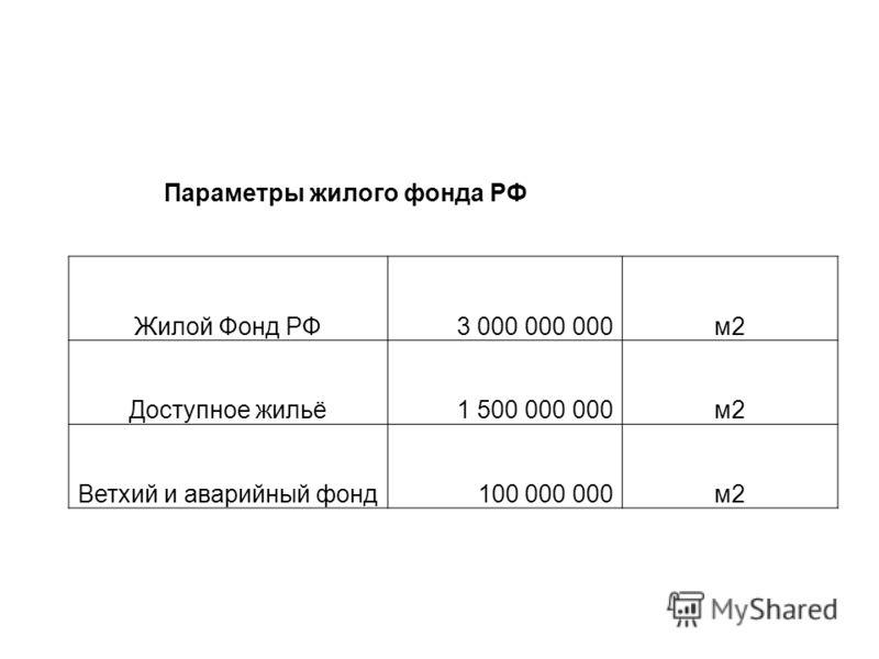 Параметры жилого фонда РФ Жилой Фонд РФ 3 000 000 000м2 Доступное жильё 1 500 000 000м2 Ветхий и аварийный фонд 100 000 000м2