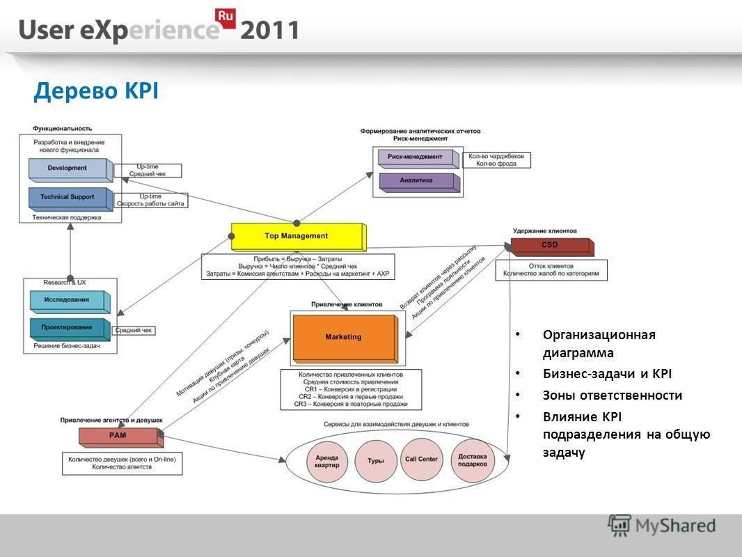 Дерево KPI Организационная диаграмма Бизнес-задачи и KPI Зоны ответственности Влияние KPI подразделения на общую задачу