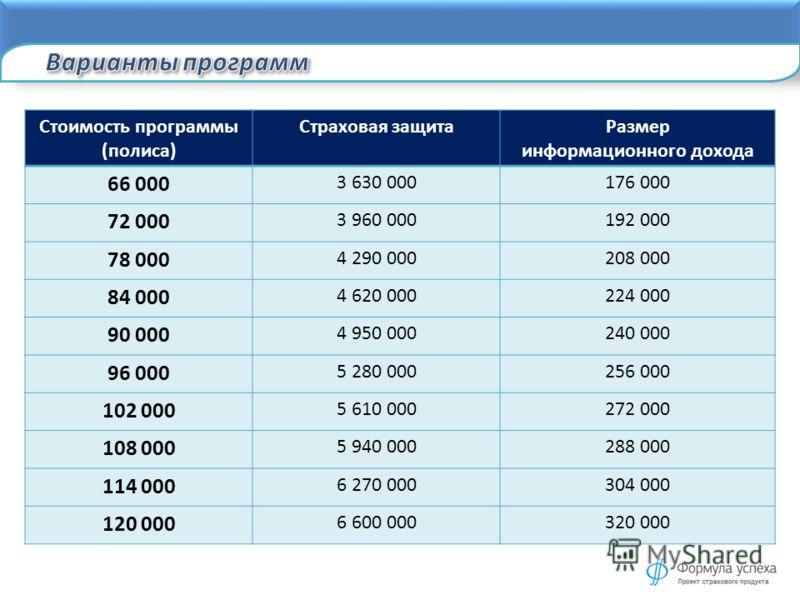 Стоимость программы (полиса) Страховая защитаРазмер информационного дохода 66 000 3 630 000176 000 72 000 3 960 000192 000 78 000 4 290 000208 000 84 000 4 620 000224 000 90 000 4 950 000240 000 96 000 5 280 000256 000 102 000 5 610 000272 000 108 00