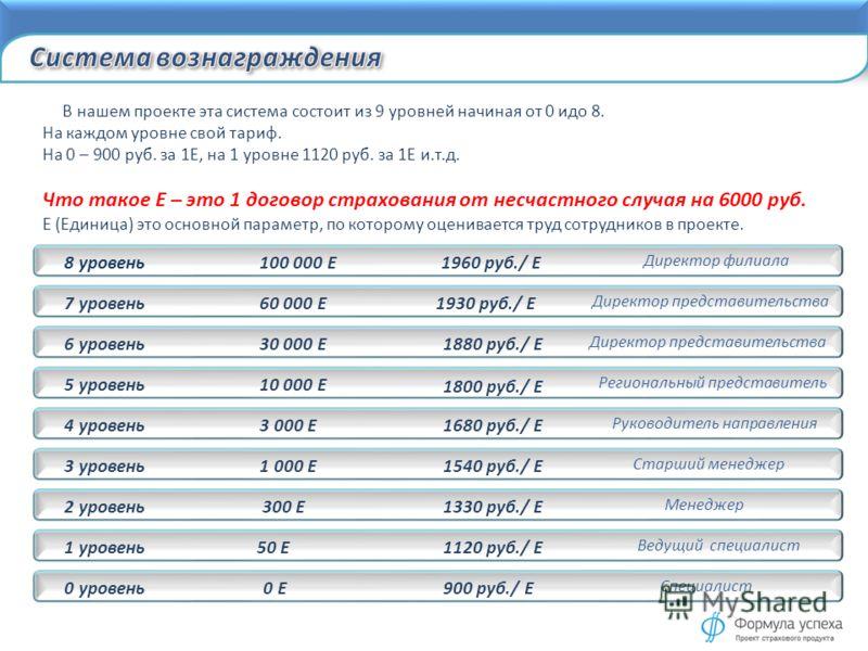 В нашем проекте эта система состоит из 9 уровней начиная от 0 идо 8. На каждом уровне свой тариф. На 0 – 900 руб. за 1Е, на 1 уровне 1120 руб. за 1Е и.т.д. Что такое Е – это 1 договор страхования от несчастного случая на 6000 руб. Е (Единица) это осн