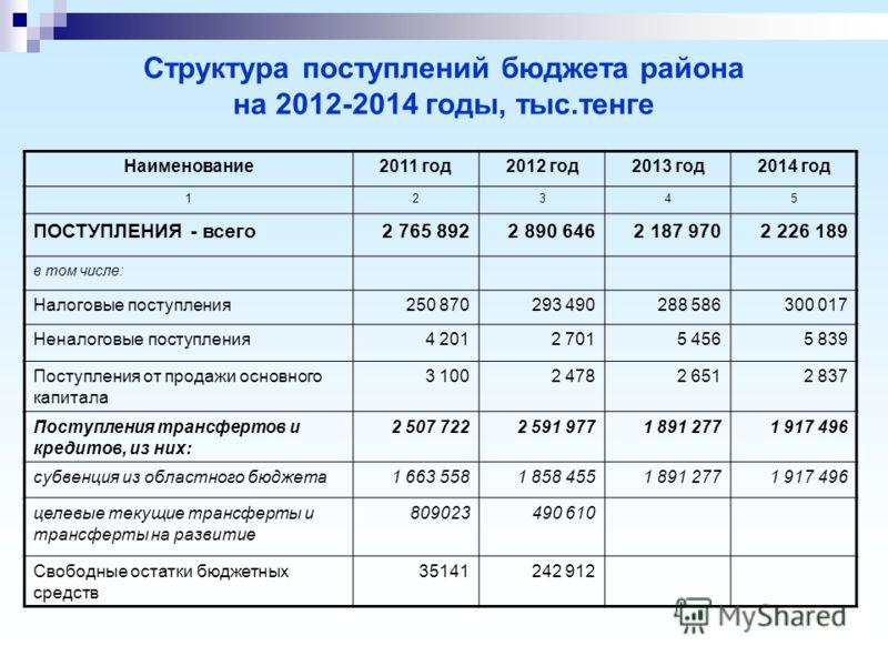 Структура поступлений бюджета района на 2012-2014 годы, тыс.тенге Наименование2011 год2012 год2013 год2014 год 12345 ПОСТУПЛЕНИЯ - всего2 765 8922 890 6462 187 9702 226 189 в том числе: Налоговые поступления250 870293 490288 586300 017 Неналоговые по