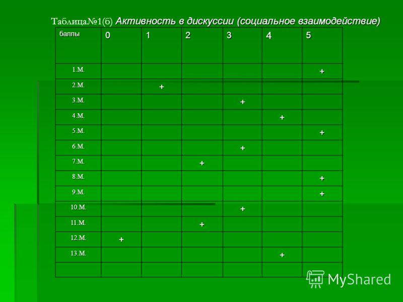 баллы012345 1.М.+ 2.М.+ 3.М.+ 4.М.+ 5.М.+ 6.М.+ 7.М.+ 8.М.+ 9.М.+ 10.М.+ 11.М.+ 12.М.+ 13.М.+ Активность в дискуссии (социальное взаимодействие) Таблица1(б) Активность в дискуссии (социальное взаимодействие)