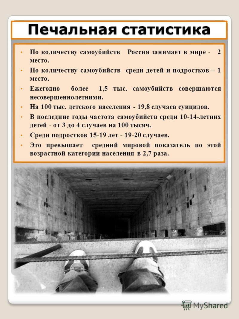 Печальная статистика По количеству самоубийств Россия занимает в мире - 2 место. По количеству самоубийств среди детей и подростков – 1 место. Ежегодно более 1,5 тыс. самоубийств совершаются несовершеннолетними. На 100 тыс. детского населения - 19,8