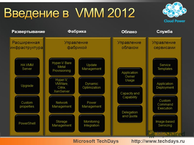 Microsoft TechDayshttp://www.techdays.ru Развертывание HA VMM Server Upgrade Custom properties PowerShell Расширенная инфраструктура Фабрика Hyper-V Bare Metal Provisioning Hyper-V, VMWare, Citrix, XenServer Network Management Storage Management Упра