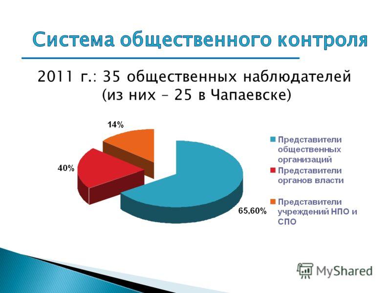 2011 г.: 35 общественных наблюдателей (из них – 25 в Чапаевске)