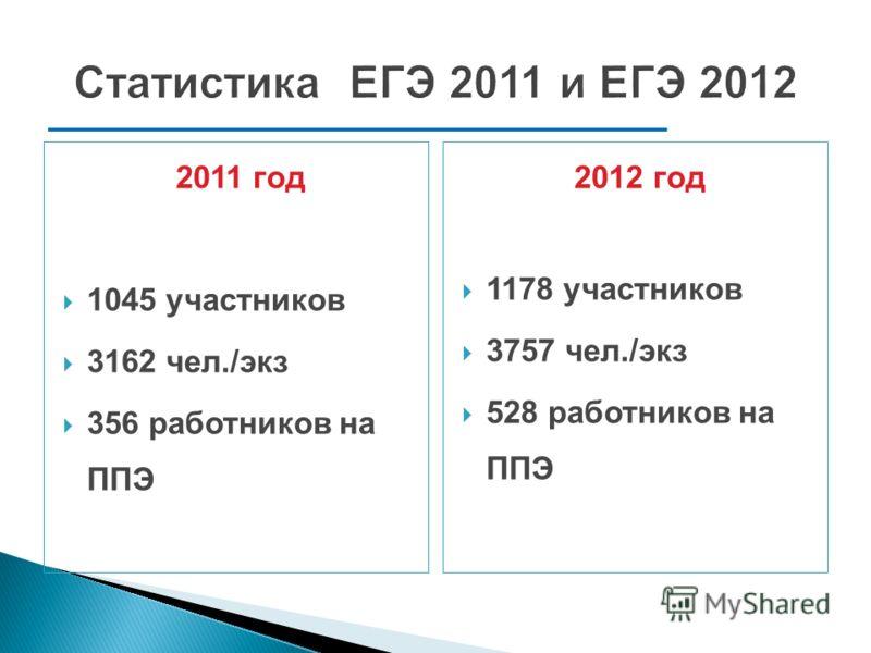 Статистика ЕГЭ 2011 и ЕГЭ 2012 2011 год 1045 участников 3162 чел./экз 356 работников на ППЭ 2012 год 1178 участников 3757 чел./экз 528 работников на ППЭ