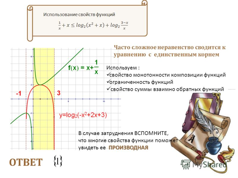 ОТВЕТ Часто сложное неравенство сводится к уравнению с единственным корнем Используем : свойство монотонности композиции функций ограниченность функций свойство суммы взаимно обратных функций В случае затруднения ВСПОМНИТЕ, ПРОИЗВОДНАЯ что многие сво