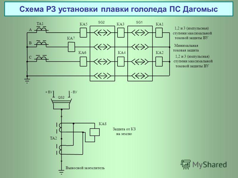 Схема РЗ установки плавки гололеда ПС Дагомыс ТА1 1,2 и 3 (импульсная) ступени максимальной токовой защиты ВУ Минимальная токовая защита А B C КА7 КА6 КА5 SG2 КА3 КА4 SG1 КА1 КА2 ТА2 + ВУ- ВУ QS2 КА8 Выносной заземлитель Защита от КЗ на землю 1,2 и 3