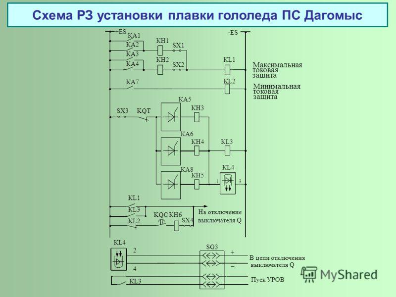 Схема РЗ установки плавки гололеда ПС Дагомыс КА1 КА2 КА3 +ES КА4 КА7 КН1 КН2 SX1 SX4 - ES КL1 КL2 КL1 КL3 На отключение выключателя Q КL2 КA5 SX2 KQC SX3 KQT КН3 КA8 КН4 КA6 КН5 КL3 КL4 КН6 Минимальная токовая защита Максимальная токовая защита КL4