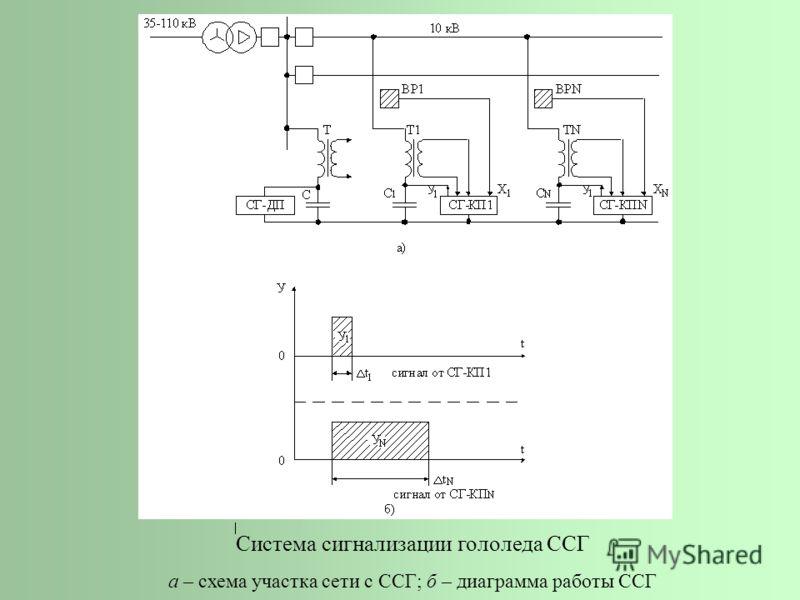 Система сигнализации гололеда ССГ а – схема участка сети с ССГ; б – диаграмма работы ССГ