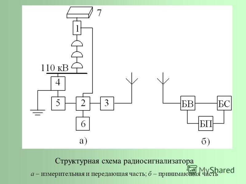 Структурная схема радиосигнализатора а – измерительная и передающая часть; б – принимающая часть