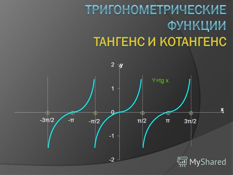 -3π/2 -π-π π 3π/2 -π/2 π/2 Y=tg x