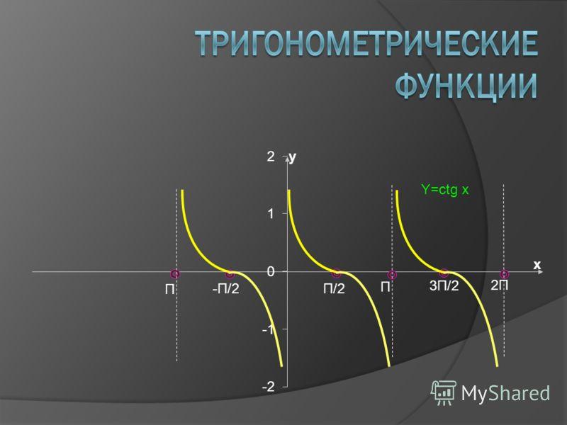 -П/2П/2 П П 3П/2 2П Y=ctg x