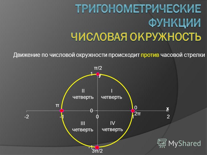 Движение по числовой окружности происходит против часовой стрелки 0 π/2 π 3π/2 2π2π I четверть II четверть III четверть IV четверть
