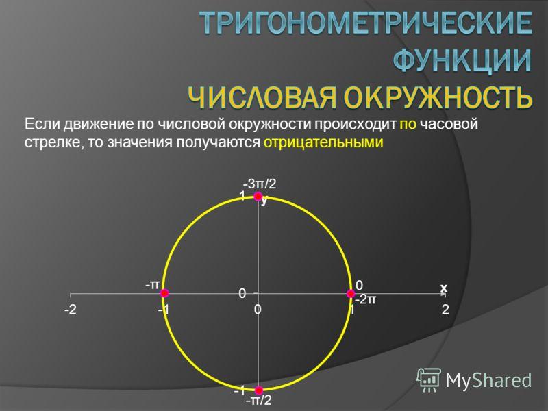 Если движение по числовой окружности происходит по часовой стрелке, то значения получаются отрицательными 0 -π/2 -π-π -3π/2 -2π