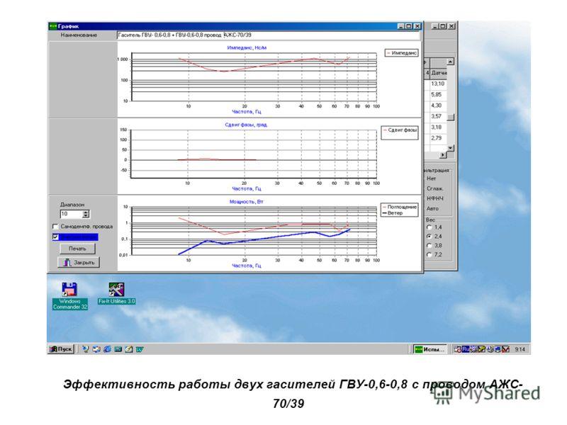 Эффективность работы двух гасителей ГВУ-0,6-0,8 с проводом АЖС- 70/39