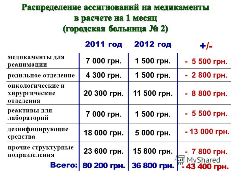 2011 год2012 год +/- медикаменты для реанимации 7 000 грн.1 500 грн.- 5 500 грн. родильное отделение 4 300 грн.1 500 грн.- 2 800 грн. онкологические и хирургические отделения 20 300 грн.11 500 грн.- 8 800 грн. реактивы для лабораторий 7 000 грн.1 500