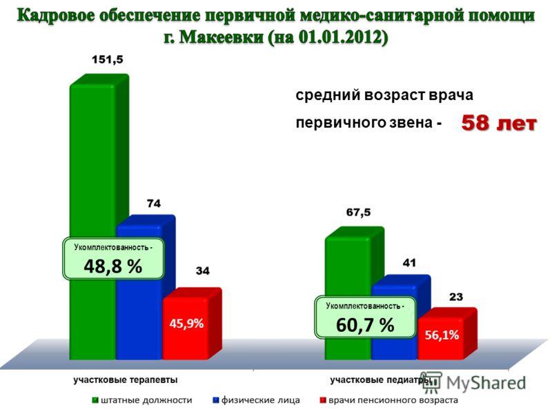 Укомплектованность - 60,7 % Укомплектованность - 48,8 % 45,9% 56,1% средний возраст врача первичного звена - 58 лет