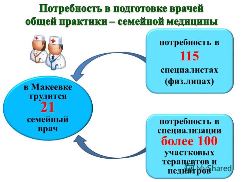 более 100 потребность в специализации более 100 участковых терапевтов и педиатров в Макеевке трудится21 семейный врач 115 потребность в 115 специалистах (физ.лицах)