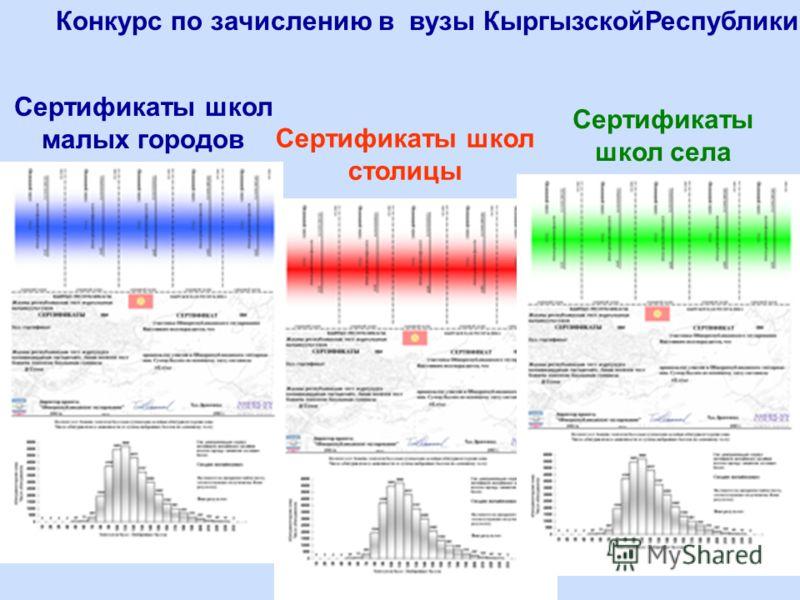 Конкурс по зачислению в вузы КыргызскойРеспублики Сертификаты школ малых городов Сертификаты школ столицы Сертификаты школ села